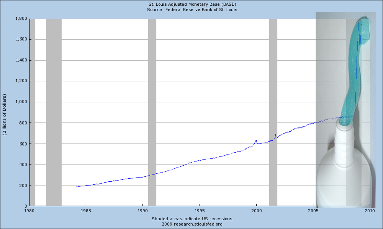 Monetary base with toothpaste