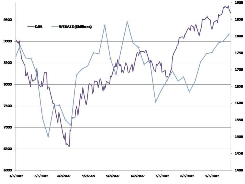 DJIA vs WSBASE Sept 25 2009 YTD