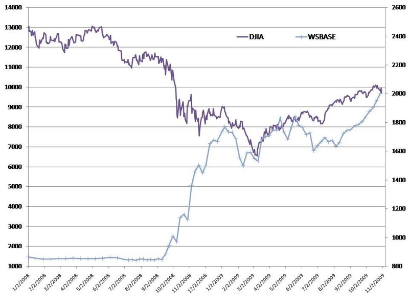 Wsbase vs djia 2008-9