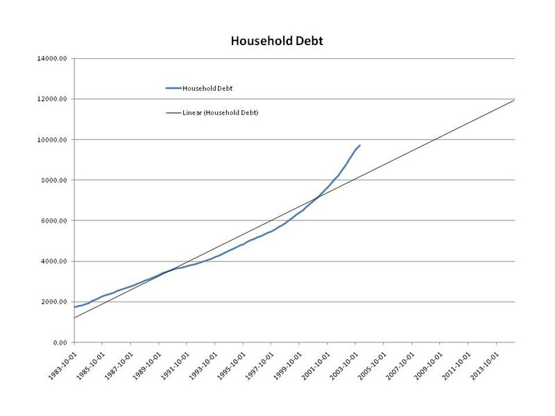 Household debt trendline