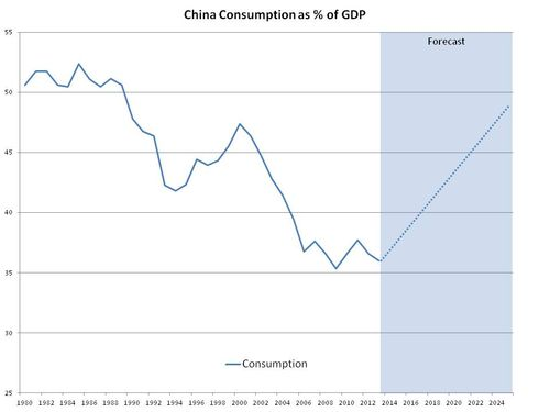China consumption and savings charts with forecasts 2