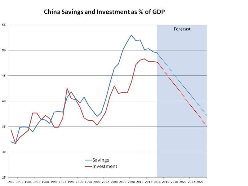 China consumption and savings charts with forecasts